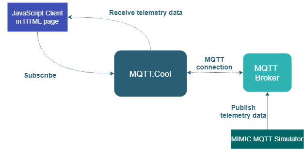 MQTT Data Throttling - DZone IoT