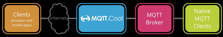 Features - MQTT Cool